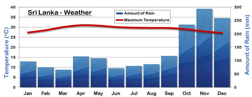 sri-lanka-weather